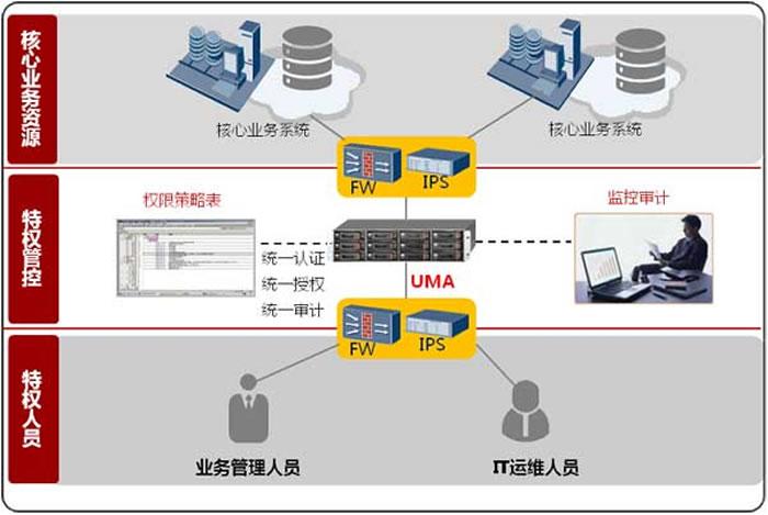企业信息安全管理