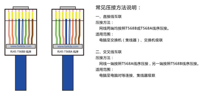 rj45水晶头t568b,t568a压接线序示意图如下